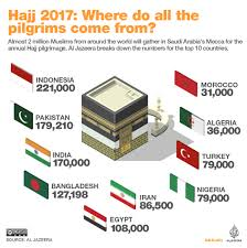 hajj steps hajj 2017 an in depth look at the sacred journey al jazeera