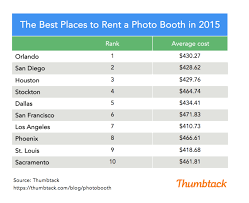 photo booth prices 10 best cities for selfies with friends at thumbtack journal
