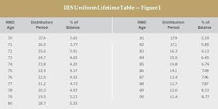 inherited ira rmd table 2016 baby boomers and required minimum distributions bny mellon