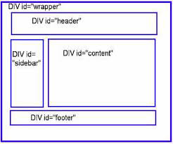 html layout header content footer webpage optimization the html table trick