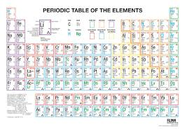 periodic table basics cards answers periodic table multicolored wall chart