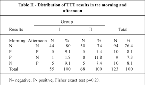 tilt table protocol for physical therapy comparison between tilt table testing results performed during
