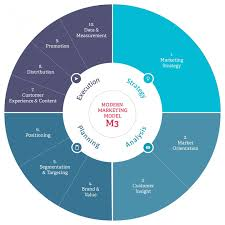 introducing the modern marketing model m3 econsultancy