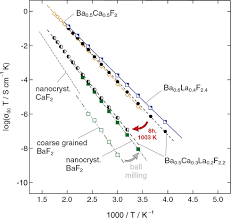 structure and ion dynamics of mechanosynthesized oxides and
