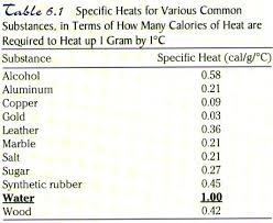 Specific Heat Table Water Salt And The Hydrologic Cycle