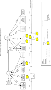 Value Stream Map Value Stream Map Of The Usts Registration Process Figure 1 Of 4