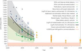 electric vehicles battery battery costs drop even faster as electric car sales continue to