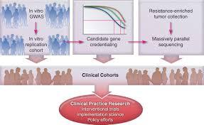 cancer pharmacogenomics early promise but concerted effort