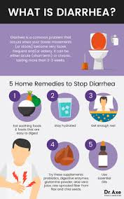 Doctors Slow To Have End How To Stop Diarrhea 5 Home Remedies For Fast Relief Dr Axe