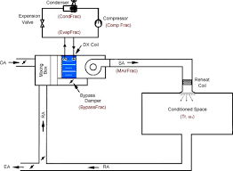 optimization of air conditioning system operating strategies for