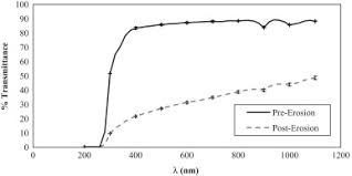 an experimental study of lunar dust erosive wear potential using
