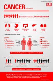 cancer graph infographics graphs net cervical cancer month targer golden dragon co