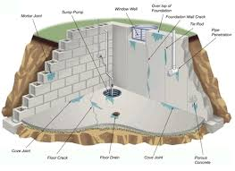 Fix Basement Floor Cracks by Foundation Repair Basement Waterproofing