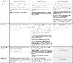 html tutorial udacity nanodegree challenge part i html css portfolio