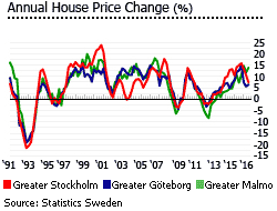 house prices in sweden swedish real estate prices