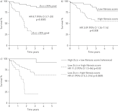prevalence and prognosis of unclassifiable interstitial lung