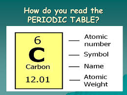 atomic number periodic table introduction to the periodic table atomic number symbol atomic
