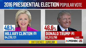 popular democrats u0027 popular vote advantage is growing but that may not