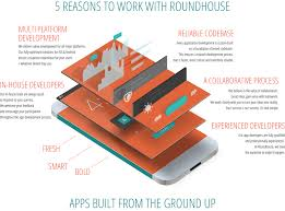 roundhouse creative android ios web app developers brisbane