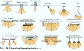 Retail Store Lighting Fixtures Let There Be Light Retail Lighting Designs To Encourage Sales