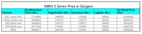 bmw 3 series price list bmw 3 series price in gurgaon car prices in india