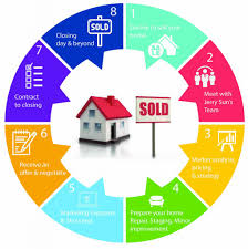 the home selling process jerry sun