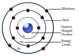 can we believe the solar system is like the atomic model and may