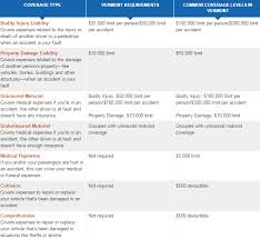 Vermont travelers car insurance images Car insurance car insurance vermont top 10 best insurance list png