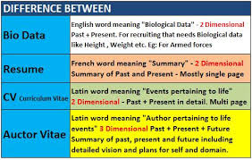 difference between resume curriculum vitae cv and biodatacv vs