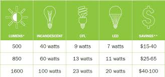 light bulb automotive of light bulb wattage chart fluorescent