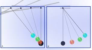 helicopter pendulum behavior physics forums the fusion of