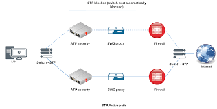 new generation of internet gateway networks security and high