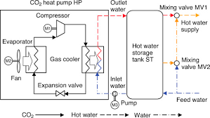 design criteria for hot water supply system numerical analysis on performance enhancement of a co2 heat pump