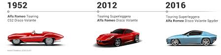 supercars in detail alfa romeo disco volante u2013 identification