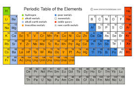 Basic Periodic Table Periodic Law Chemistry