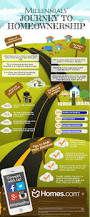 Their Home by Homes Com Millennials Journey To Homeownership Infographic Get To