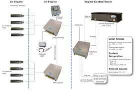 amot products xts w bearing wear monitoring system xts w bearing