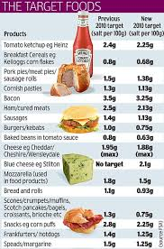 what is a high level of sodium in food ideal weight for 5 feet