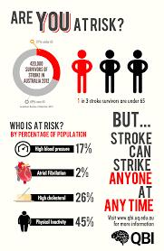 stroke facts queensland brain institute of queensland