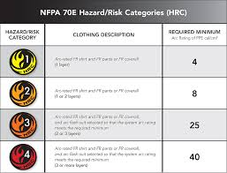 nfpa 70e arc flash table chart nfpa 70e arc flash chart