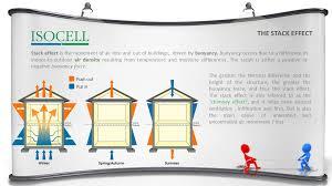 Comfortable Indoor Temperature Why Build Tight Isocell Ltd Uk U0026 Ireland