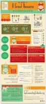How To Make Your Resume Better 201 Best Resumes And Interview Help Images On Pinterest Resume