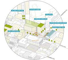 read the draft plan here the pittsburgh ecoinnovation district