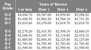 military pay table 2017 basic personal finance lencabrera com