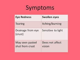 what causes eyes to be sensitive to light conjunctivitis pink eye what is pink eye redness and swelling of