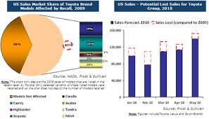 toyota us sales impact assessment of toyota s quality issues on its north american