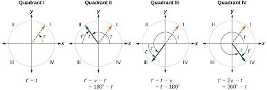 use reference angles to evaluate trigonometric functions