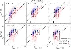 relations between the sizes of galaxies and their dark matter