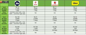 idea plans reliance jio vs airtel vs vodafone vs idea tariffs compared