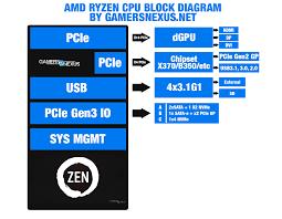 Z370 Specs Asrock U0026 Biostar Am4 Motherboard Specs New Amd S3 0 Radiator